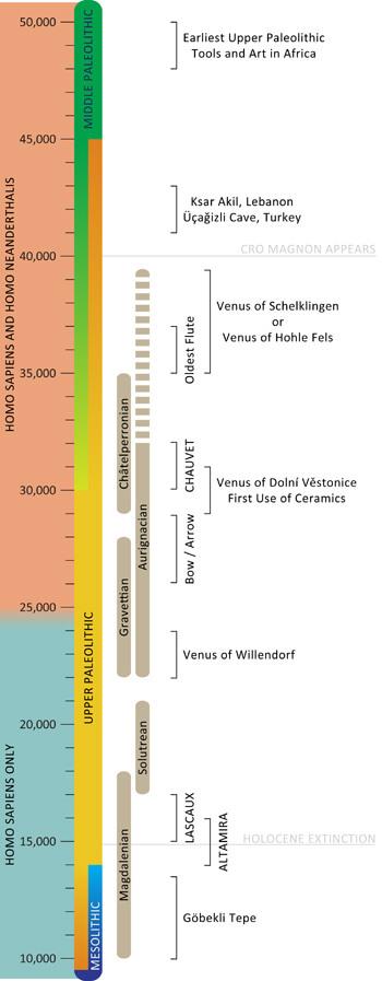 upper-paleolithic-timeline